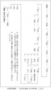 永見氏系図抄