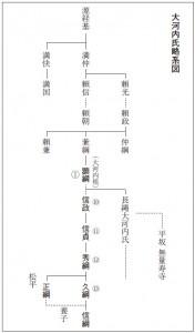 大河内氏略系図