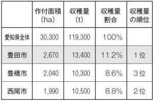 愛知県内の米の作付面積と収穫量の比較