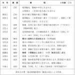 年表 鈴木太吉著「池田寛親直筆本『船長日記』」より作成